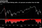 Wells Fargo Says Buy Now in Best Stocks Entry Point in Two Years