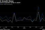 Chinese Credit Growth Slows More Than Expected in April