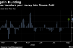 Chinese ETF Investors Throw Gold a Lifeline