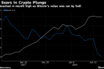 Online Gold Sales Quintupled as Bitcoin Plunged, CoinInvest Says