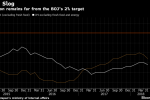 Japan's Inflation Slows for a Second Month in Blow to BOJ