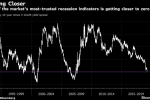 Bond Traders Turn Eyes to What May Happen After Curve Inversion