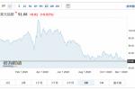 """前大摩首席再发""""恐怖预警"""":美国恐陷经济二次探底及美元崩溃的双漩窝"""