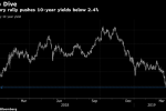 Treasuries Rally Gains Steam as Full Fed Cut Priced In for 2019