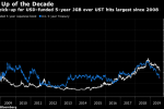 Negative-Yield Debt in Japan Hasn't Looked This Good Since 2008