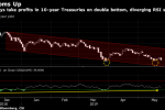 Citigroup Says Time to Get Out of 10-Year Treasuries After Rally