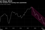 Euro-Area Investor Sentiment Drop Highlights ECB Stimulus Limits