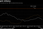 Japan's Inflation Inches Higher, Adding to Upward Moves in Wages