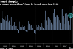 Japan's Current-Account Surplus Makes an Easy Target for Trump