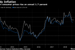 German Inflation Holds Steady as Economy Battles Headwinds