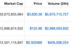Bitcoin, ETH, XRP Sakin; Bu 3 Altcoin İvme Kazandı