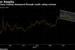 Italian Bonds Drop After Report EU Projects Breach of Debt Limit