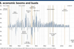 """""""年化""""暴跌32.9%!美国二季度GDP创下史上最惨 更有多项数据显示美国""""大事不妙"""""""