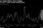 Brazil Traders Just Made a Huge Bet in Currency Options Market