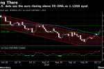 Euro Could Have Further to Climb as Global Threats Begin to Fade
