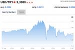 Faiz Kararı Sonrası Dolar, Euro, Bitcoin'de Son Durum
