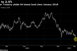 The U.S. Bond Market Fools Traders Once Again