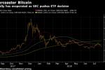 Bitcoin Tumbles Below $6,500 on Delayed SEC Decision