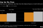 Fed Seen Stepping Up Pace of Rate Hikes, Bloomberg Survey Shows