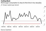 全球白糖消费40年首次下滑, 因疫情令含糖饮料和食品需求暴跌