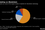 BofA Tops IBM, Payments Firms With Most Blockchain Patents