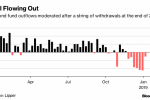 BBBs Are Back in Style as `Fallen Angels' Freakout Fades Away