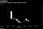 Pound Falls After Brexit Negotiations Hit Stumbling Blocks