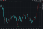 美大豆库存降至五年来最低!期货涨至两年半新高