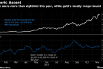 Gold Fund Catches Bitcoin Fever as Crypto Bulls See $10,000