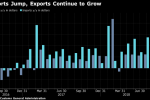 China Imports Jump, Exports Robust as Trade War Yet to Take Toll