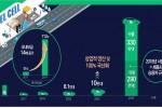 [수소경제] 2040년까지 수소차 생산 620만대·충전소 1200개소 확충