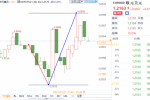 拉加德称经济下行风险减轻,但通胀将持续疲弱,欧元兑美元短线探底回升震荡近20点