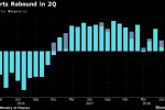 Japan's Exports Extend Growth Streak to 19 Months in June