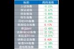 【环球市场】 美国二季度GDP下降32.9%,欧美股市集体承压