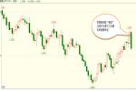 白洪志:美联储利率决议之后欧元和黄金的走势