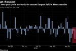 Italy Market Shows Traders Not Losing Sleep Anymore Over Budget