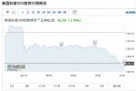 美股期货盘前再度跳水,日股收跌3.71%、原油下挫近5%