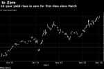 Japan's 10-Year Yield Climbs to Zero for First Time Since March