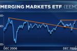 奥本海默:新兴市场ETF涨至近三年高点,该市场迎来向好拐点