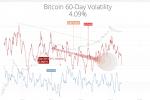 Bitcoin Volatilitesindeki Düşüş Kısa Vadeli Rallinin Habercisi