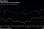 China Factory Gauge Shows Easing Momentum Amid Holiday Season