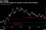 Treasuries Yielding 0% Becoming Reality Again for Japan's Buyers