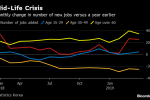 Korean Breadwinners Hit Even as Overall Jobs Growth Rises