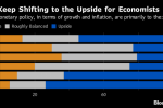 Fed Seen Sticking With Three 2018 Rate Hikes, May Hint at Fourth