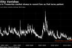 Central Banks Kill Volatility. Now Wall Street Fears a Trap
