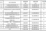 盘后公告集锦 天邦股份、牧原股份2020年净利大幅预增 欧菲光拟筹划出售相关子公司的全部或部分资产