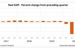 创下二战以来新低!2020年美国GDP萎缩3.5%,第四季度小幅反弹