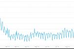 Bitcoin ağındaki işlem sayısı dikkat çekici şekilde yükselmeye başladı!