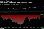 Bonds Are Back as Best Hedge Against Stock-Market Doom