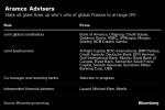 RBC, Santander, Mizuho Said to Win Coveted Roles on Aramco IPO